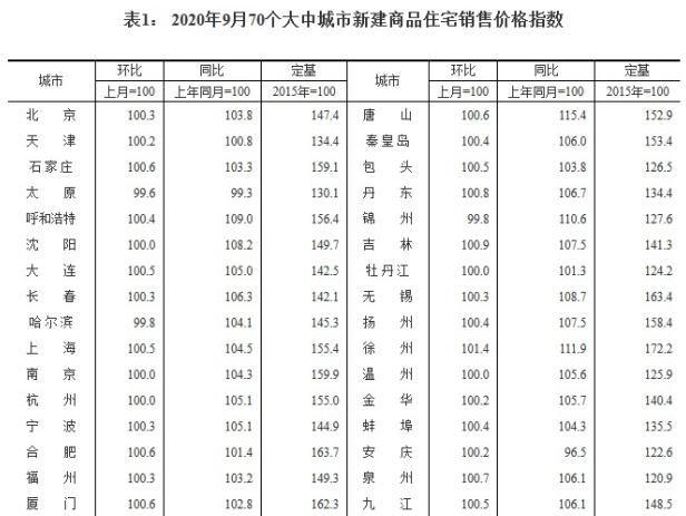 9月70城房价:55城新建商品住宅价格环比上涨
