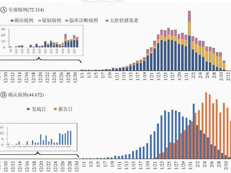 中国疾控中心最新重磅论文:1月11至20日感染者数量暴增