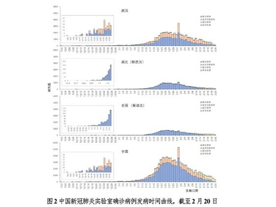 《中国-世界卫生组织新型冠状病毒肺炎(COVID-19)联合考察报告》发布(全文)