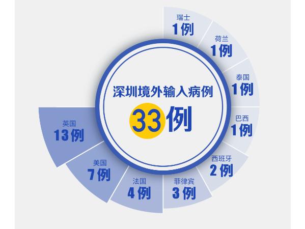 英国+1!深圳新增1例境外输入,累计33例!(截至3月30日)