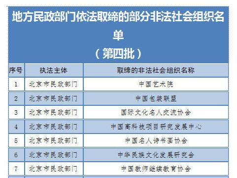 匯總名單!這64家非法社會組織已被取締,遇到請報警!